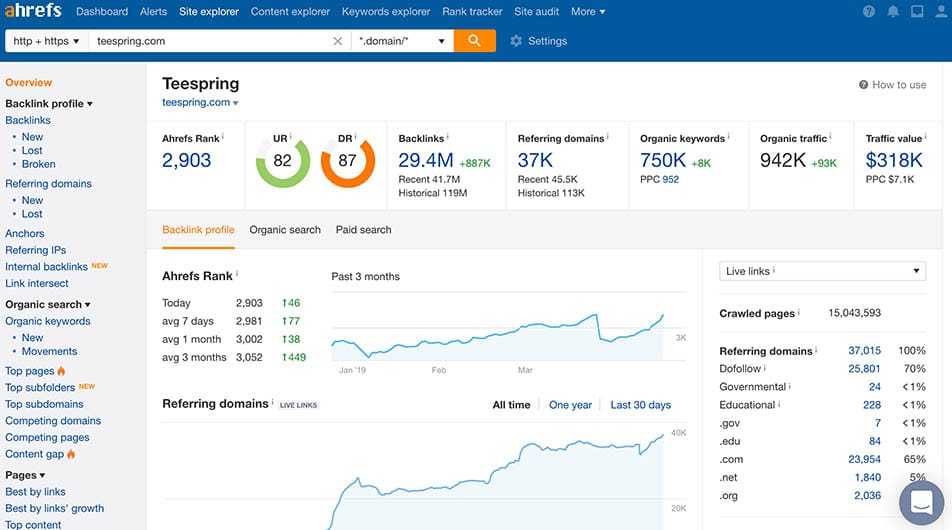 SEMrush vs Ahrefs: which one is the best tool