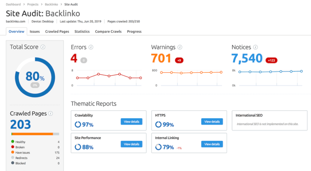 SEMrush vs Ahrefs: which one is the best cool tool