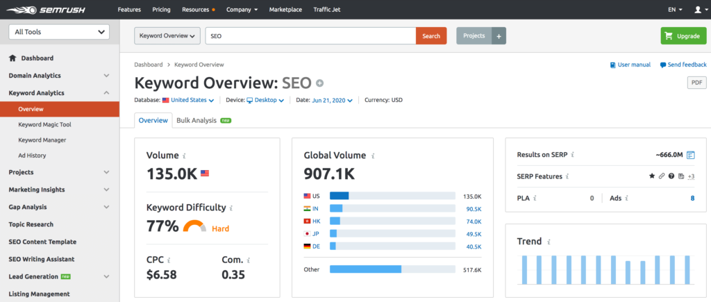 SEMrush vs Ahrefs: which one is the best for digital marketing